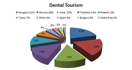 Dental Tourism