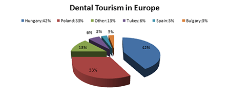 dental tourism in Europe