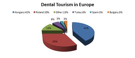 dental tourism in Europe